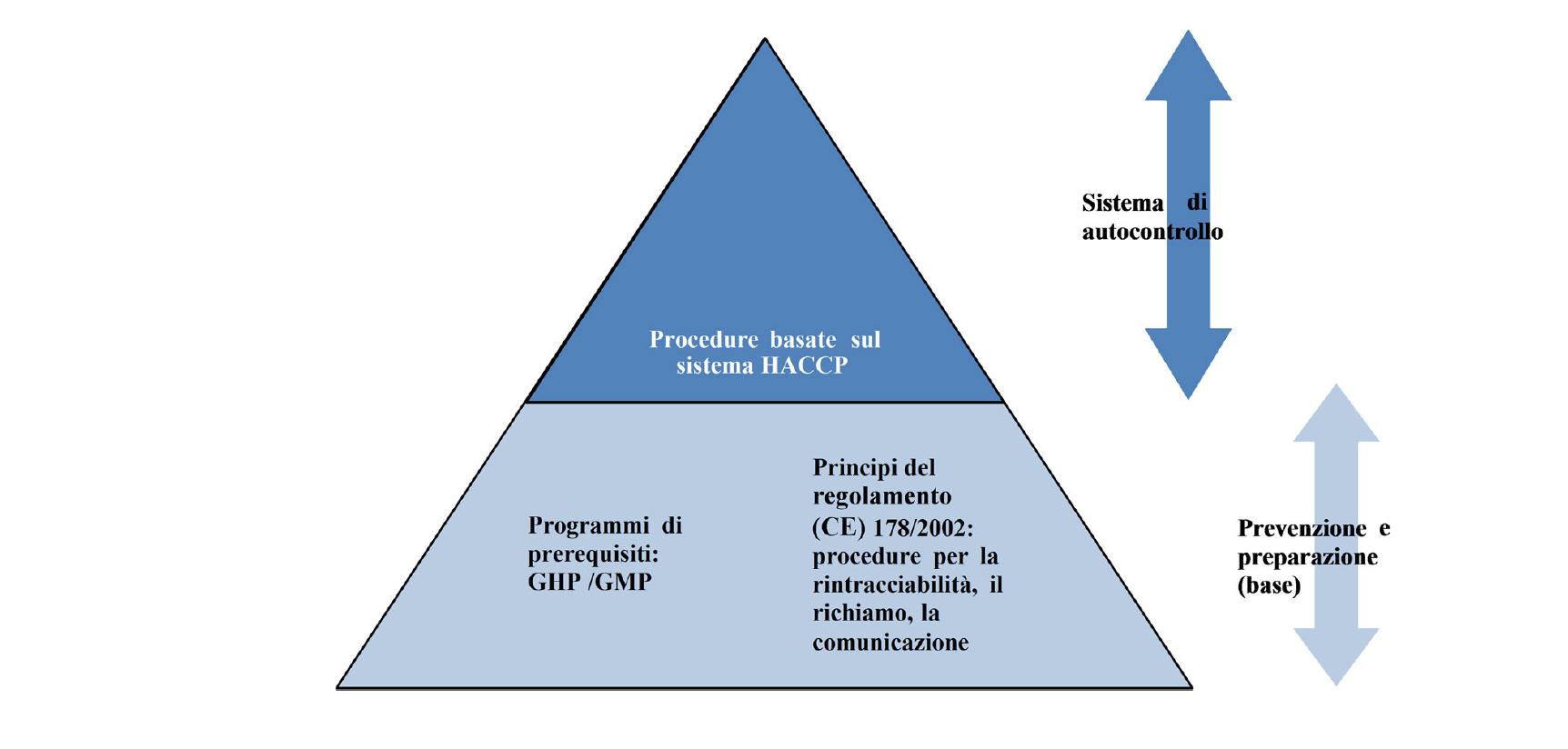 HACCP e Commissione Europea Attenzione Sicurezza Aliementare L'Igienca